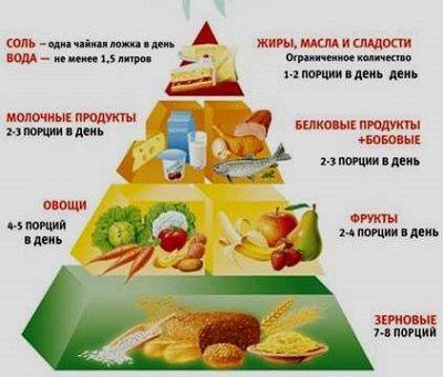 Клин клином выбывают: питание при запорах- Фото 1